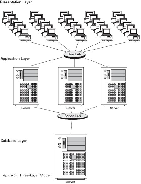 A three-layer model
