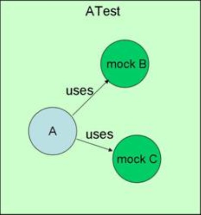 Using JMock in test-driven development