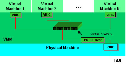 Software-based virtual Ethernet IO