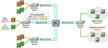 mapping SSIDs to VLANs