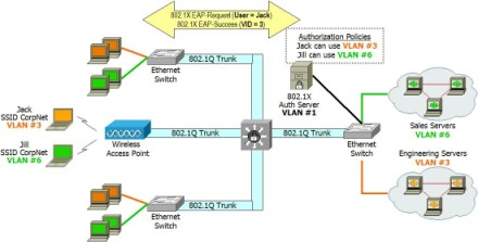Using 8021X To Supply VLAN Tags