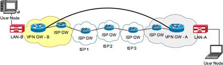 Abbildung 1: Site-to-Site VPN.