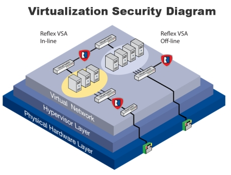 virtualization security diagram