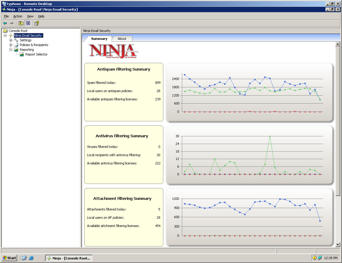 Ninja Email Security Summary