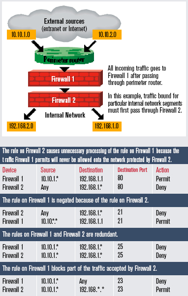 Avoiding Network Traffic Confusion With Consistent Firewall Rules
