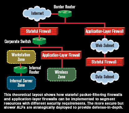 deploying application firewall in defense in In the security space, its native web application firewall provides for third-party managed rules to augment its functionality that means you can protect against the threats behind the top.