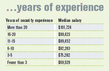 security salary