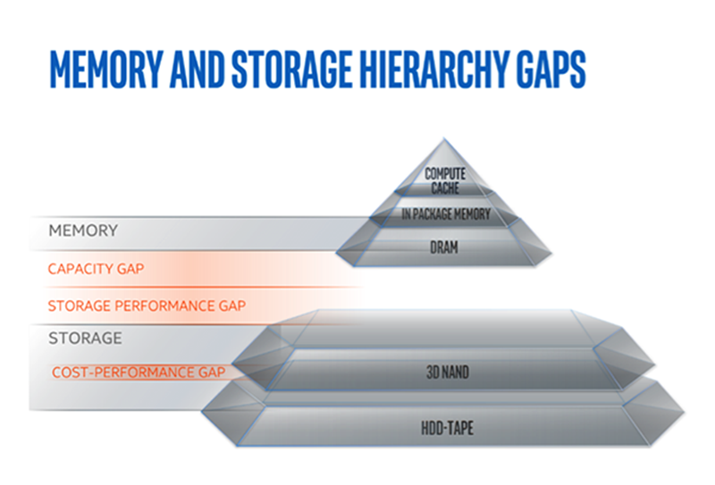 Memory and Storage Hierarchy gaps