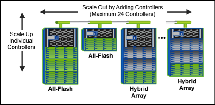 what are the benefits of the netapp unified storage architecture