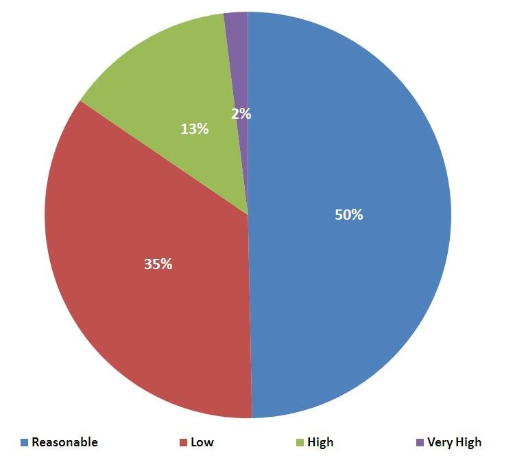 The Indian CIO Salary Survey, 2012: How much does a CIO earn?