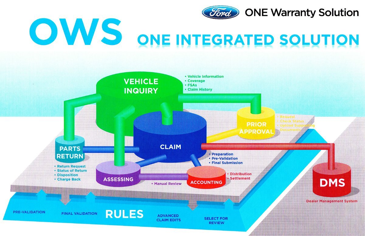 Software project will save Ford tens of millions a year in