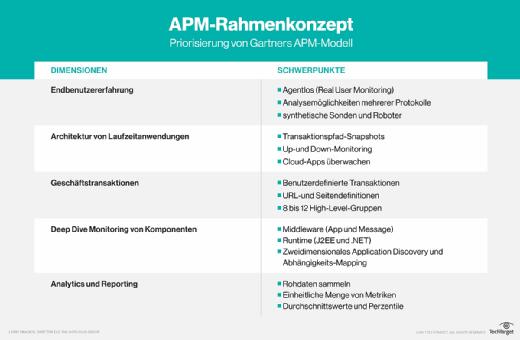 APM-Konzeptions-Framework.