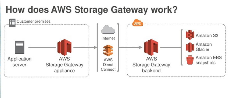 Die Funktionsweise von AWS Storage Gateway (Quelle: Amazon Web Services)