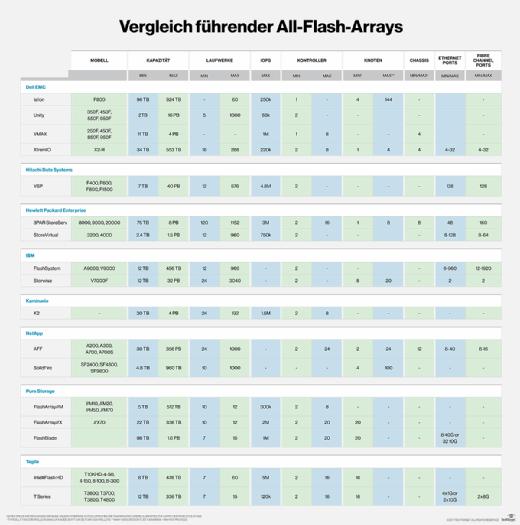 All-Flash-Arrays im Vergleich