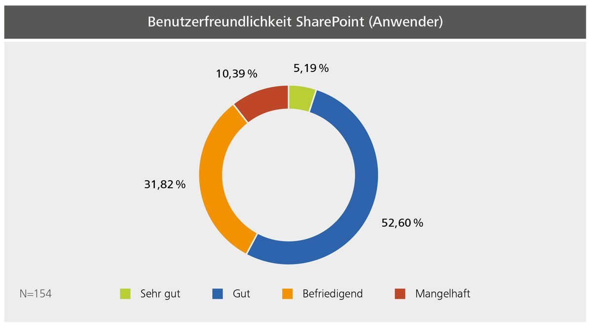 Benutzerfreundlichkeit von SharePoint