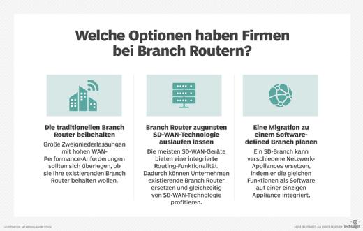 Wenn es um die Zukunft von Branch Routern geht, sollten Unternehmen einige zur Verfügung stehende Optionen vergleichen.