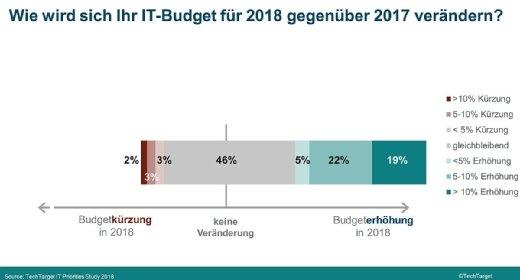 Bei 46 Prozent der Befragten bleibt das IT-Budget stabil, insgesamt 46 Prozent dürfen sogar mehr ausgeben.