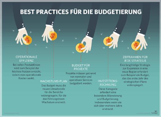 Budgetierung Best Practices.