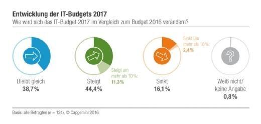 Capgemini IT-Budgets 2017