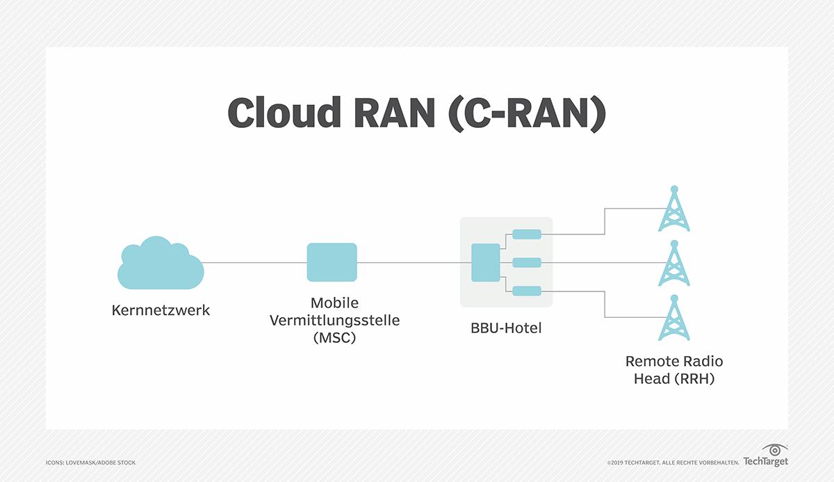 Die Hauptkomponenten eines C-RAN sind das RRH-Netz, das BBU-Hotel oder -Pool sowie das Fronthaul- oder Transportnetz.