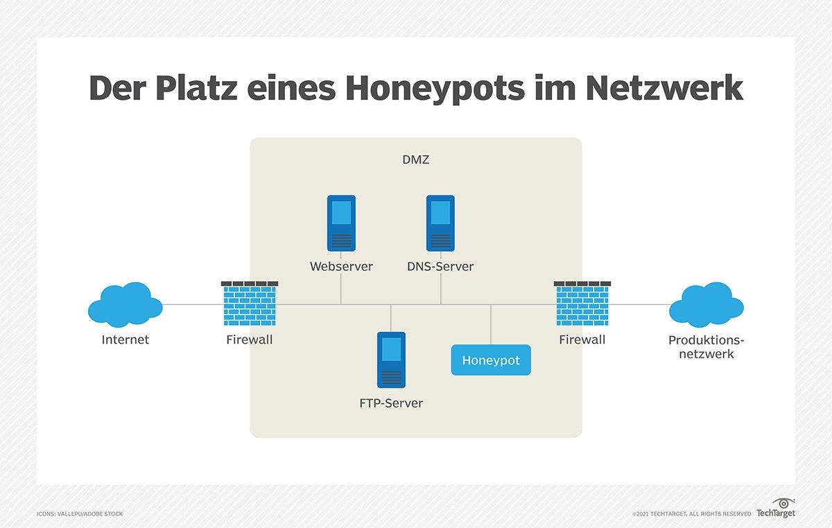 Honeypots werden in der DMZ des Netzwerks platziert und erscheinen Angreifern als ein verwundbarer, unverteidigter Teil des Netzwerks. Je überzeugender sie dabei wirken, desto erfolgreicher erfüllen sie ihren Zweck.
