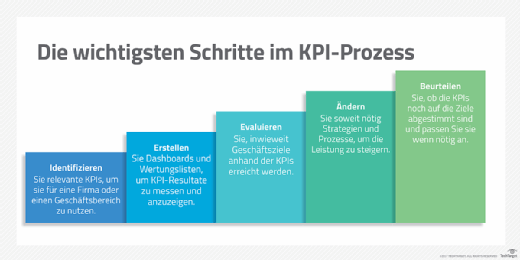 Der KPI-Prozess auf einen Blick.