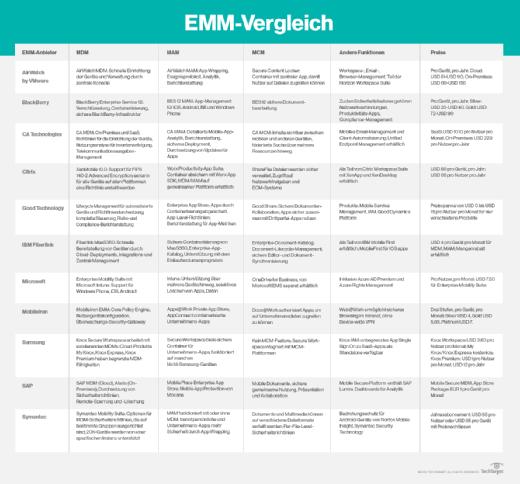EMM-Services im Überblick.