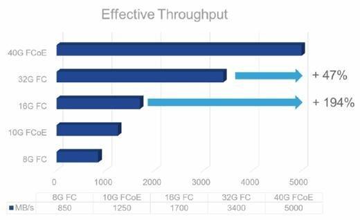 40G FCoE bietet im Vergleich zu 16G FC die dreifache Bandbreite.