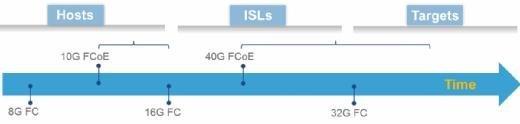 Die wichtigste Eigenschaft von 32G FC im Vergleich zu 40G FCoE ist die Rückwärtskompatibilität mit 8G und 16G FC Ports.