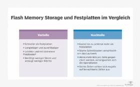 Die Vor Und Nachteile Von Flash Memory