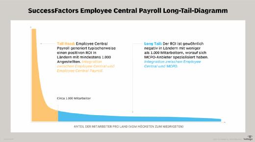 Der ROI von Employee Central Payroll hängt von der Anzahl der Mitarbeiter in einem bestimmten Land ab.