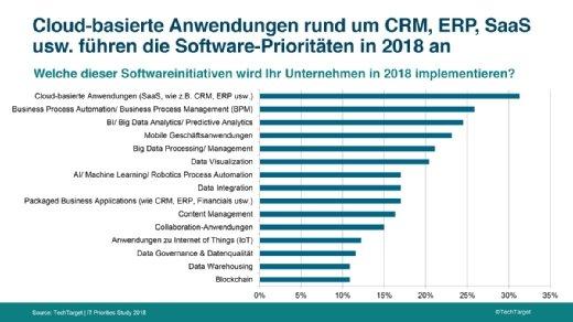 Cloud-basiertes CRM, ERP und verwandte Business-Anwendungen haben die höchste Priorität bei der Implementierung.