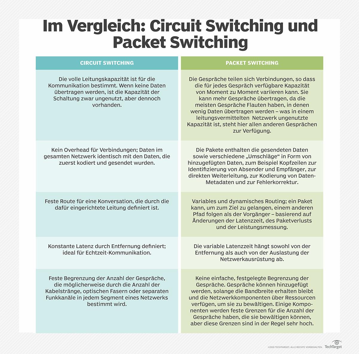 Paketvermittlung (Packet Switching) und Leitungsvermittlung (Circuit Switching) im Vergleich.