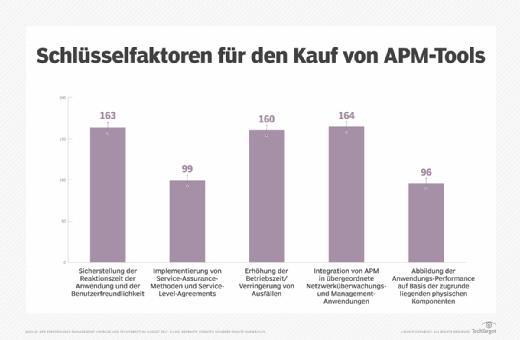 Ergebnisse einer Umfrage über die Gründe, warum Unternehmen APM-Tools kaufen