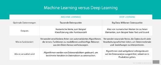 Die wichtigsten Punkte im Vergleich: Machine Learning versus Deep Learning.