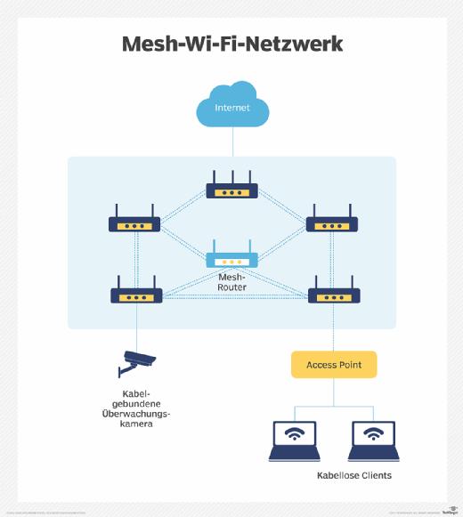 Aufbau eines Mesh-Wi-Fi-Netzwerks.