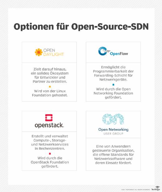 Optionen für Open-Source-SDN.