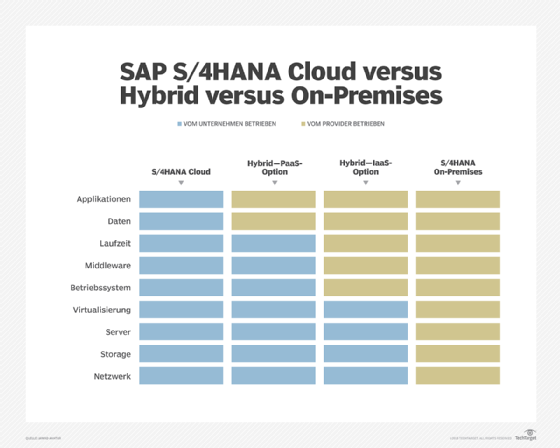 SAP S/4HANA Cloud versus On-Premises versus Hybrid