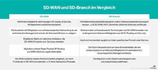 Die Unterschiede von SD-WAN und Software-defined Branch