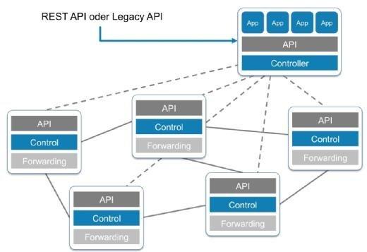 Eine SDN-Implementierung via APIs bezieht sich auf Southbound-APIs, welche die auf dem Gerät aktive Kontrollebene konfigurieren und programmieren.