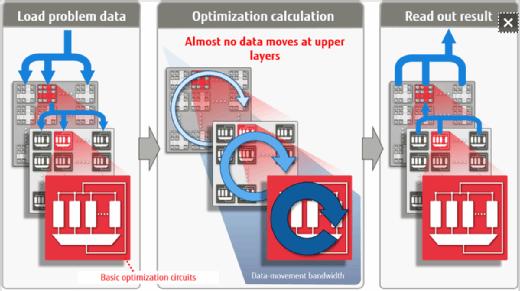 Das Funktionsprinzip des Digital Annealer von Fujitsu, eines quantenähnlichen Computers.