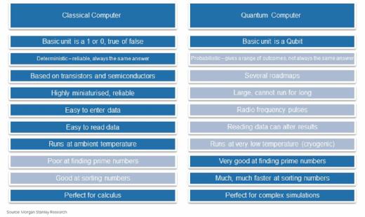Vergleich zwischen klassischen Rechnern und Quantencomputern