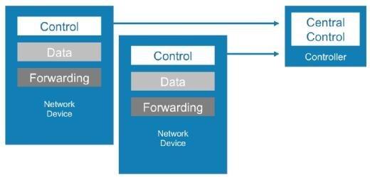 Abbildung 1: SDN trennt die Datenebene (Data Plane) von der Kontrollebene (Control Plane). Das Forwarding Model definiert eine Abstraktionsebene, die unabhängig ist von der darunterliegenden Hardware.