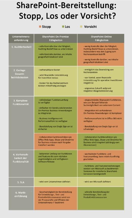 SharePoint Online Bereitstellung Vor- und Nachteile