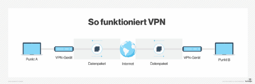 So funktioniert VPN.