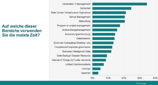 In diesen IT-Bereichen sind die Befragten tätig.