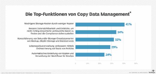 Die Top-Funktionen von Copy Data Management