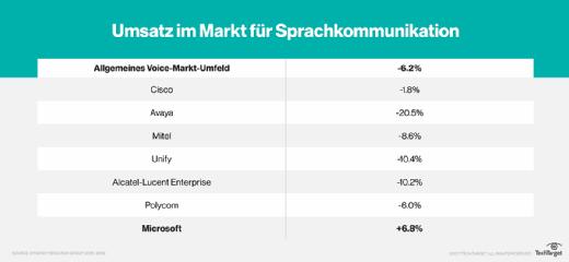 Umsatzentwicklung im Markt für Sprachkommunikation.