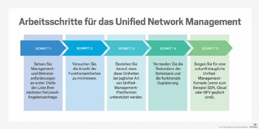 So realisieren Sie Unified Network Management.