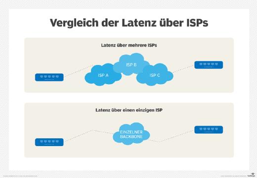 Vergleich der Latenz über mehrere ISPs und einen einzigen ISP